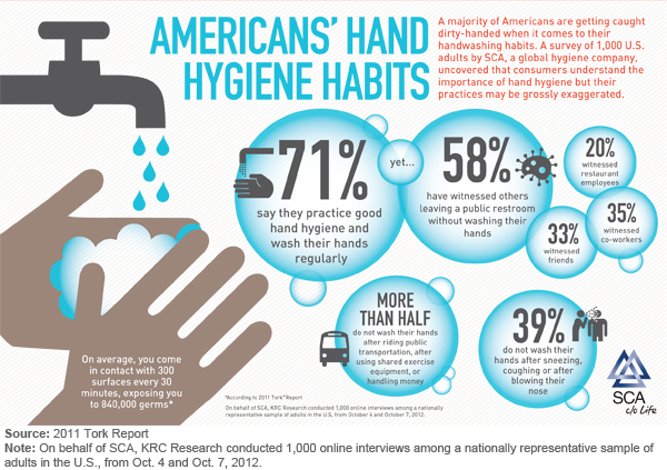 New Hand Washing Survey Reveals Some Gross Statistics